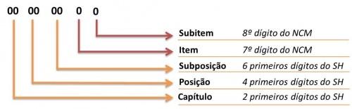 Como funciona IMPOSTO DE IMPORTAÇÃO IPI   Brangex 1322ce3b00
